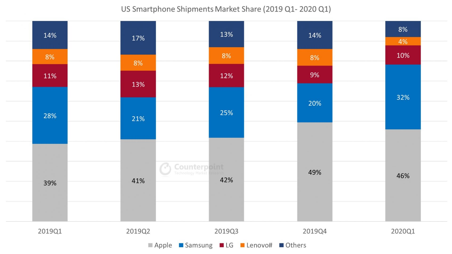 Counterpoint US Smartphone Shipments Market Share Q1 2020