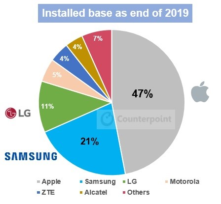 counterpoint - US smartphone installed base, market share by brand