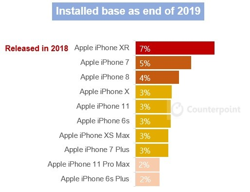 counterpoint - US smartphone top 10, installed base share