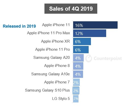 counterpoint - US smartphone top 10, unit sales share