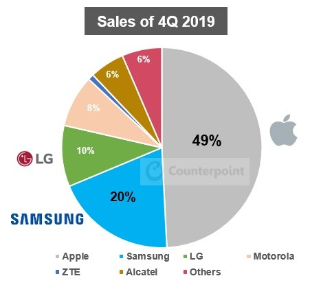 counterpoint - US smartphone unit sales, market share by brand