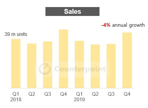 counterpoint - US smartphone unit sales