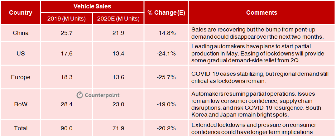 Counterpoint:COVID19 Impact on Automotive Sales
