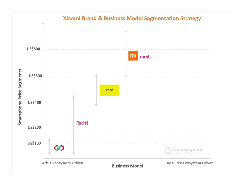 counterpoint xiaomi brand segmentation