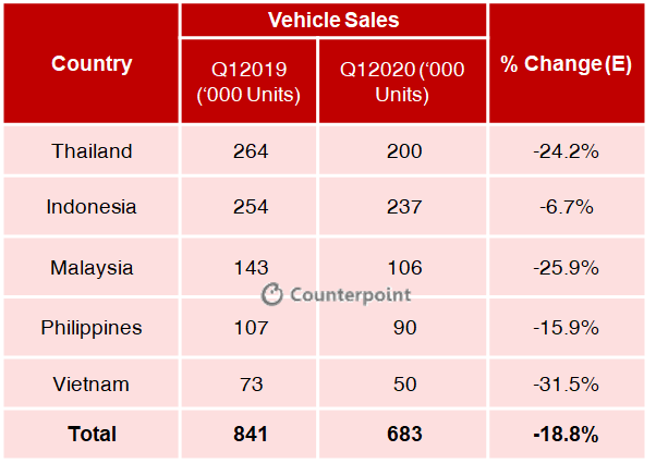 Counterpoint: COVID19 ASEAN Automotive Sales
