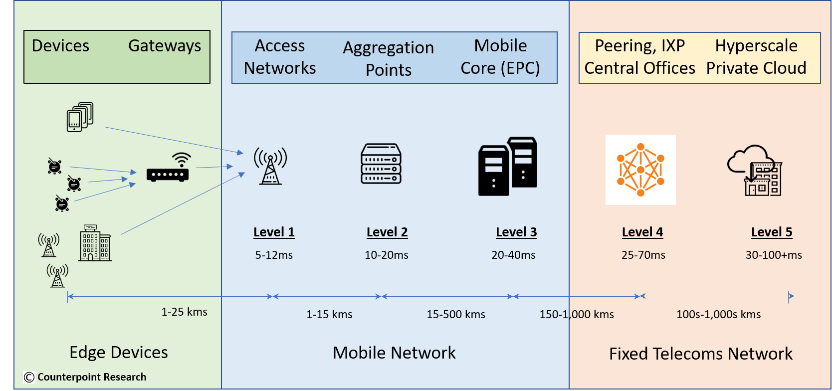 Counterpoint: Suitable low latency MEC locations in 5G Networks