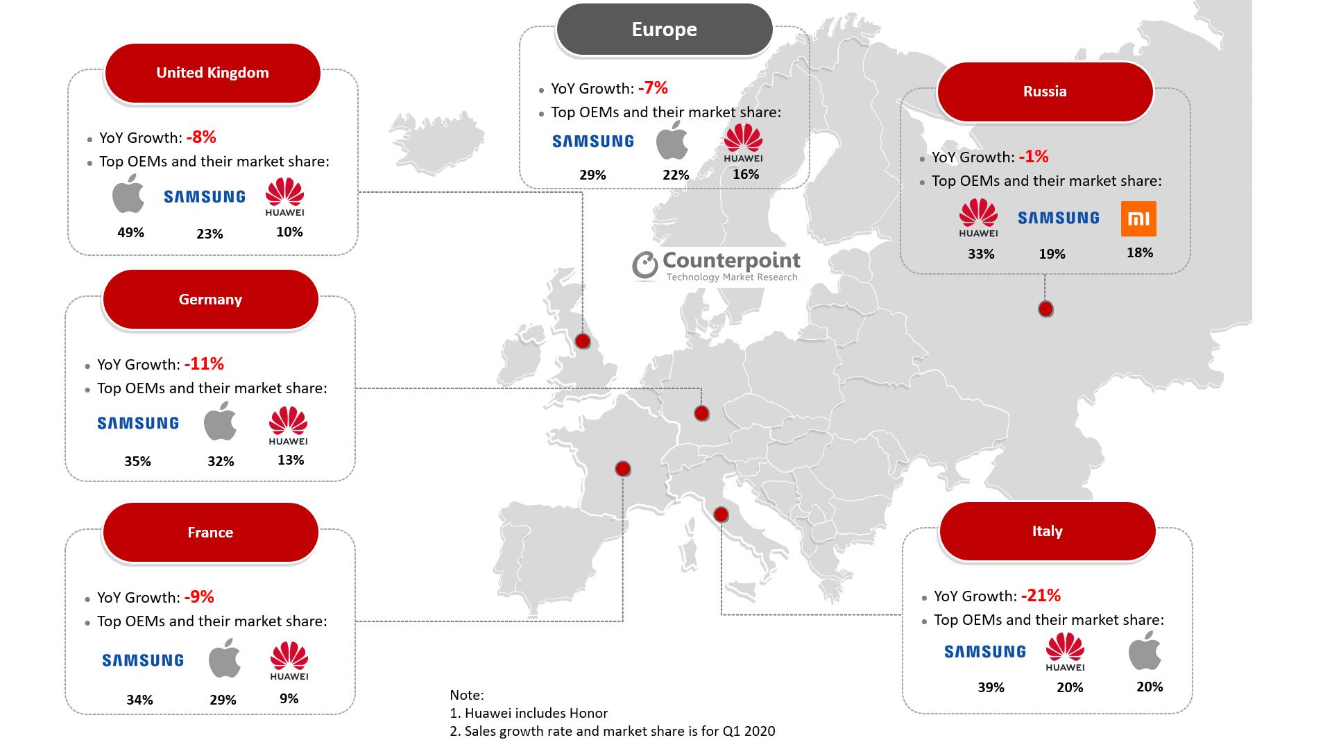 Counterpoint Europe Smartphone Market Q1 2020