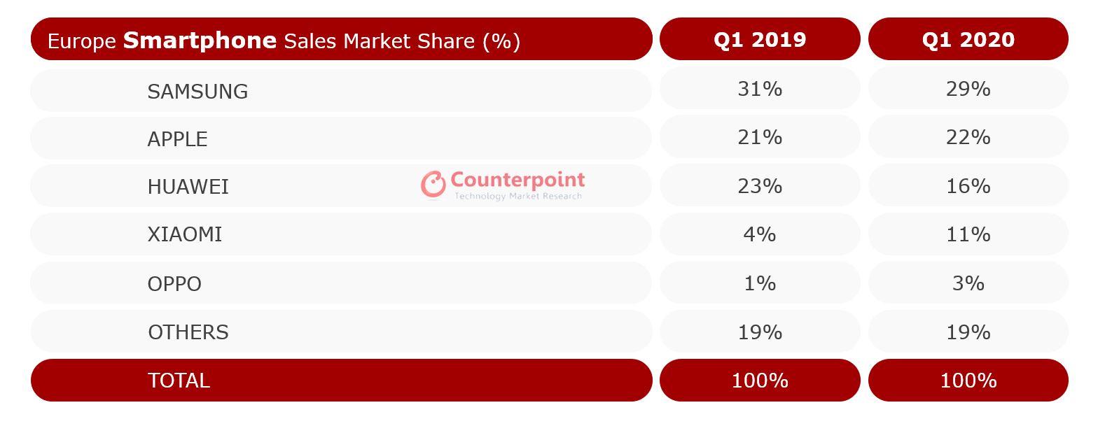 Europe Smartphone Sales Market Share (%), Q1 2019 vs Q1 2020