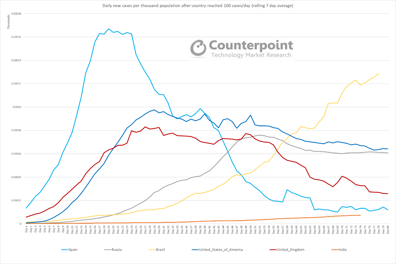Counterpoint Daily New Cases per Thousand Population After Countries Reached 100 Cases per Day - Counterpoint - Week 24 Update
