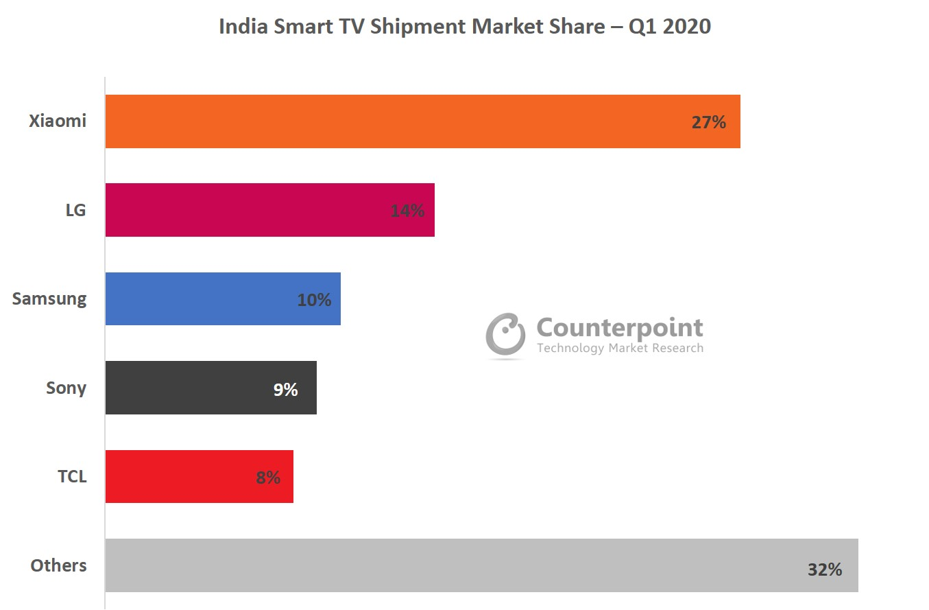 The Rise of Smartphone Players in the Smart TV Market