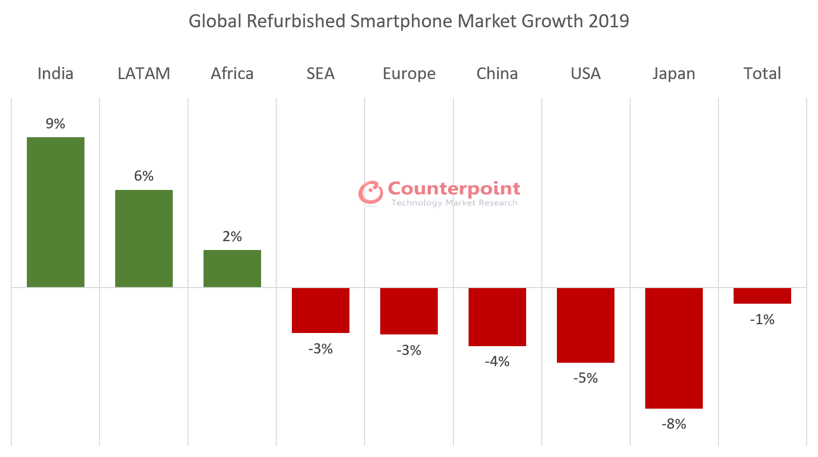 Counterpoint: Global Refurbished Smartphone Market Declines 1% in 2019