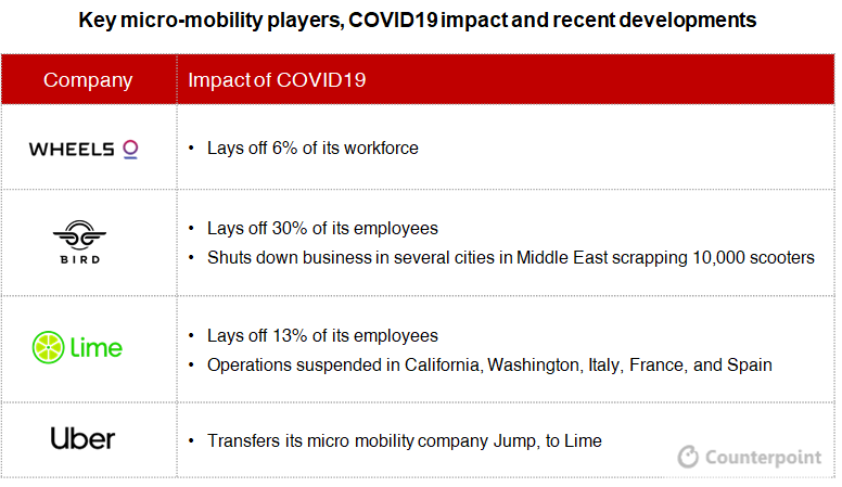 Counterpoint: COVID19 Impact on Micromobility