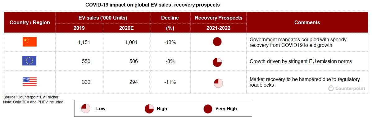 Counterpoint: COVID19 Impact on EV sales