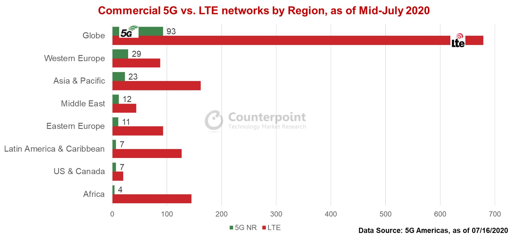 Counerpoint Europe, Asia & Pacific Have the Most 5G Networks