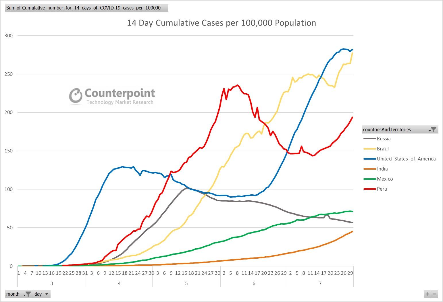 14 Day Cumulative Cases per 100000 population - COVID19 Update - Week 31