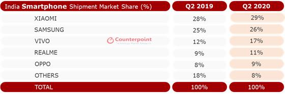 india smartphone market share q2 2020