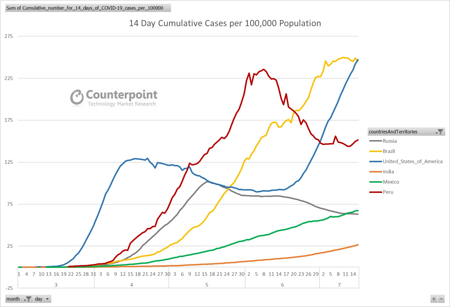 Counterpoint 14 Day Cumulative Cases per 100,000 Population
