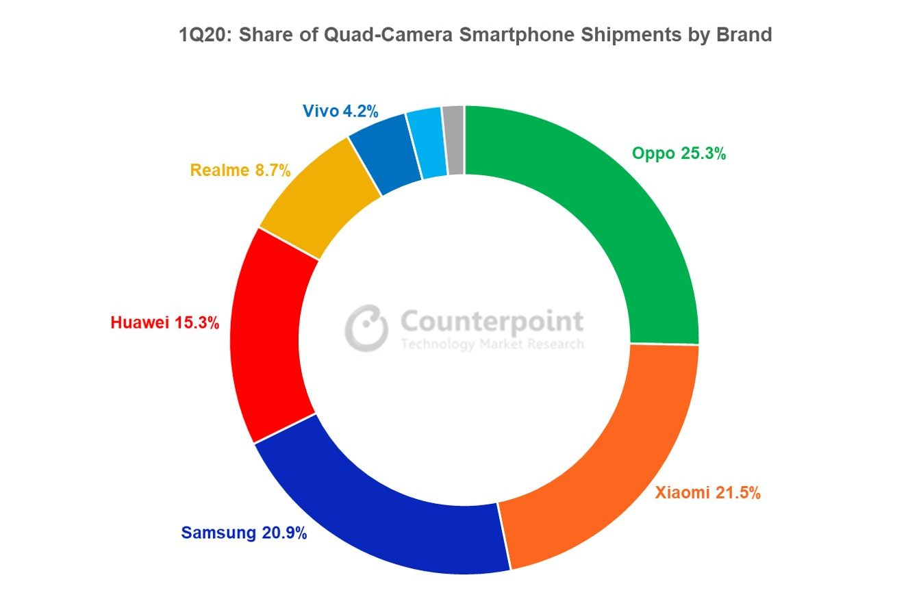 Counterpoint OPPO, Xiaomi and Samsung Led the Quad-camera Race