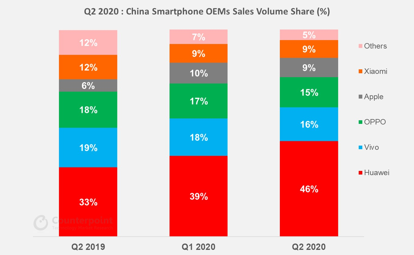 Counterpoint Q2 2020 Smartphone ÓEMs Sales annual Volume Growth Trends