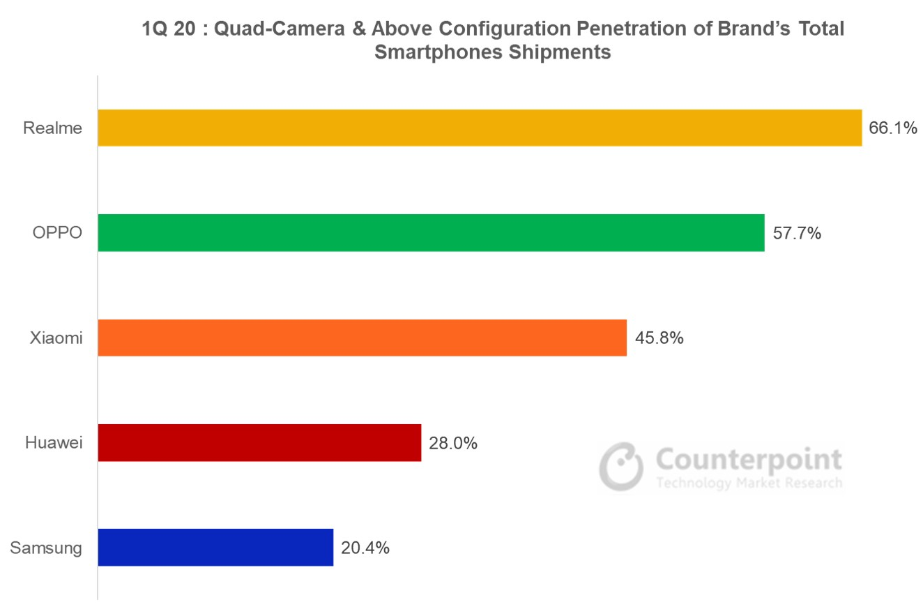 Counterpoint Quad-Camera & Above Configuration Penetration of Brand's Total Smartphone Shipments