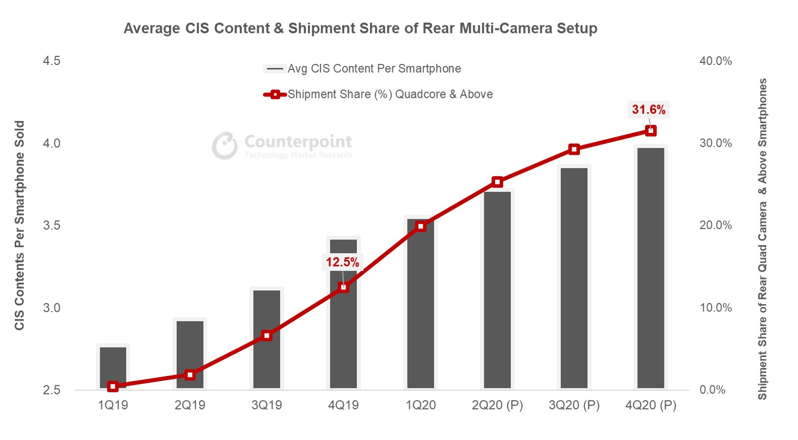 Counterpoint Smartphone industry continues the trend towards multi-camera systems