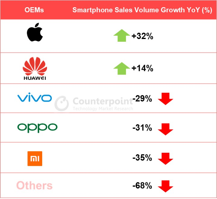 Counterpoint Q2 2020: Smartphone ÓEMs Sales annual Volume Growth Trends