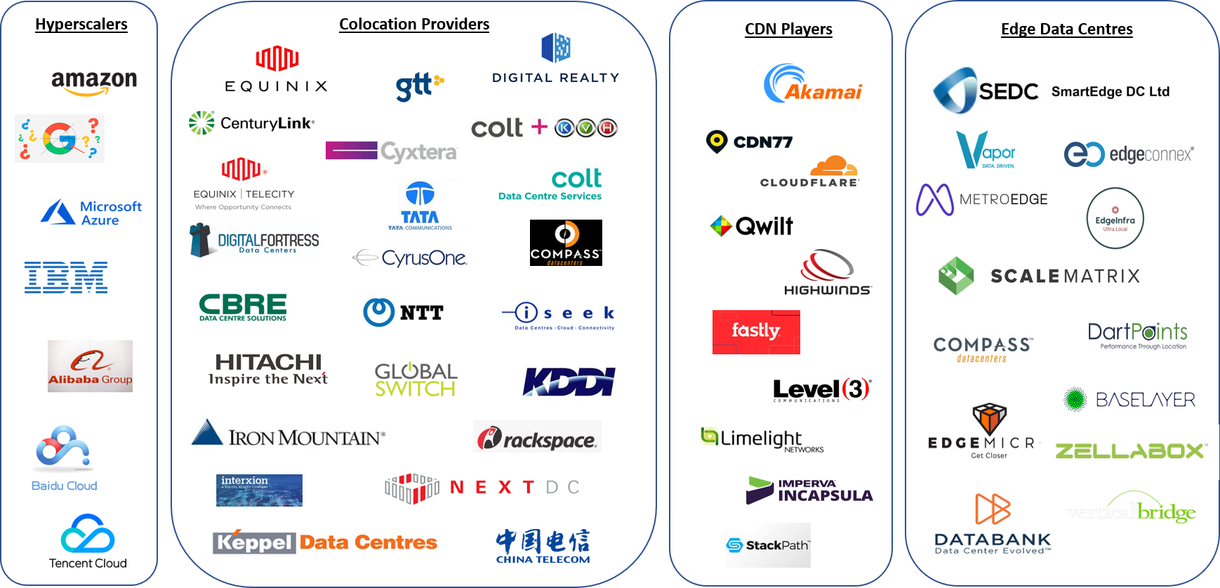 The 5G Ecosystem: Data Centre Companies