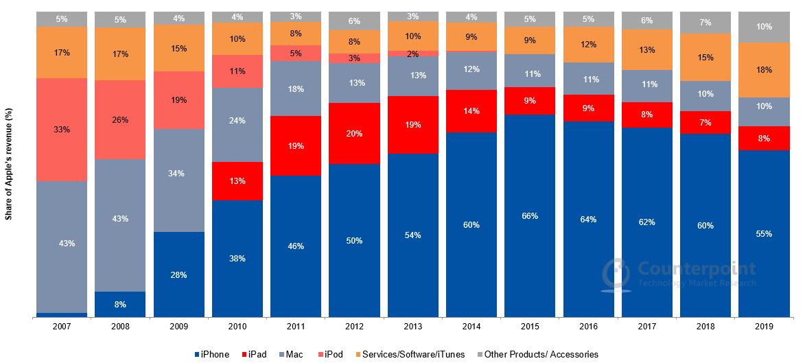 Apple's revenue breakdown from 2007 to 2019