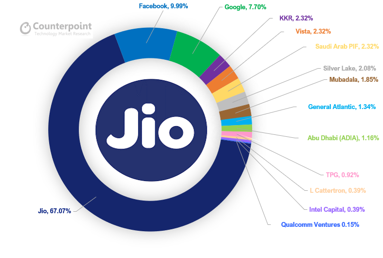 Investments in Jio, Including Google