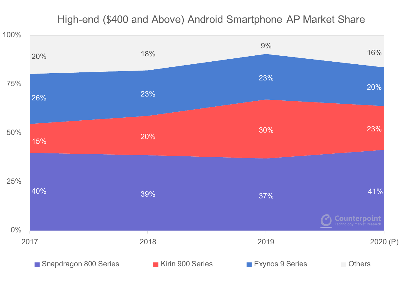 High-end smartphone AP market share