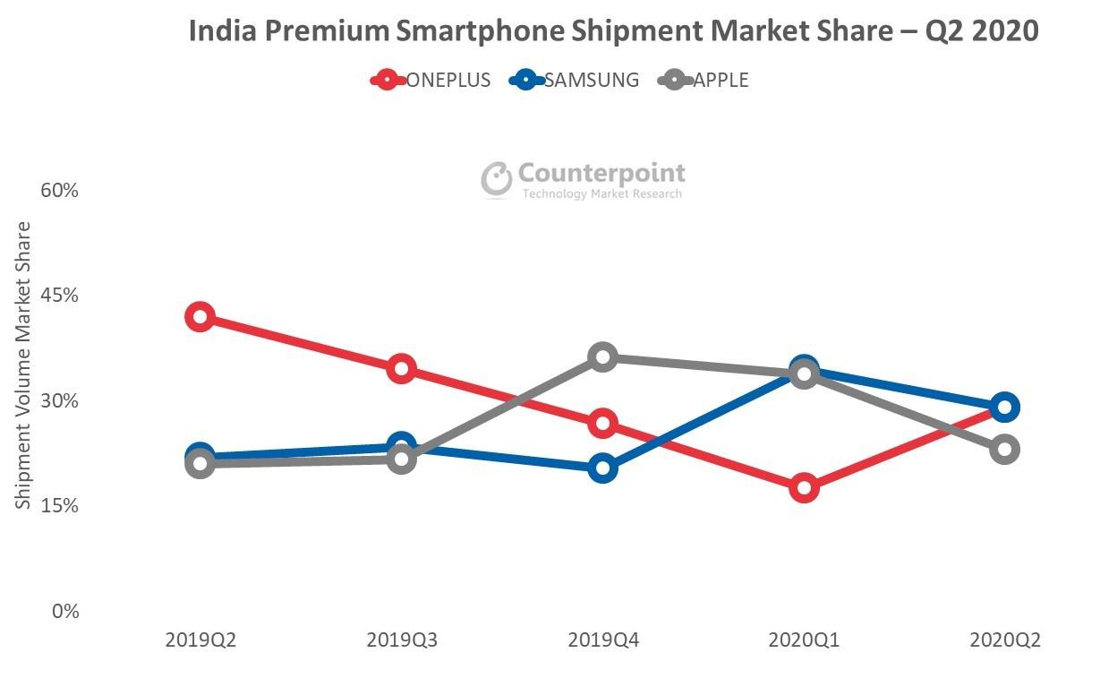 India Premium Smartphone Shipment