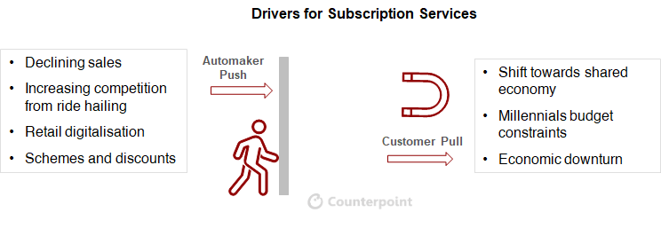 Counterpoint: Key drivers subscription car sales