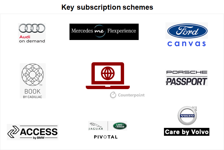 Counterpoint: COVID-19 automakers key subscription schemes