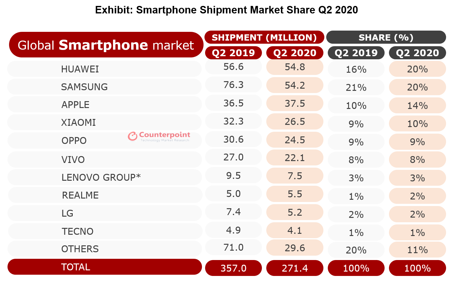 Counterpoint Global Smartphone Shipment Market Share Q2 2020