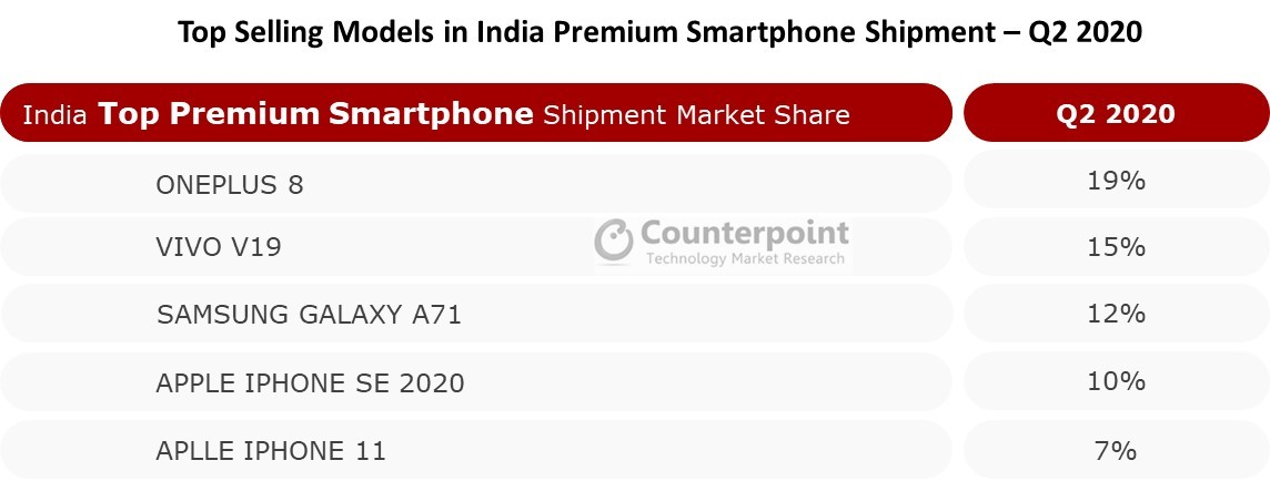 Top Selling Premium Models in india  Q2 2020