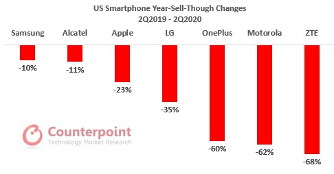 US Smartphone Year-Sell-Through Changes