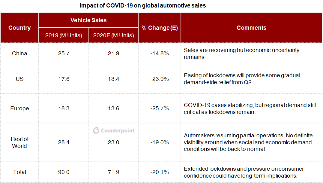 Counterpoint: COVID-19 impact on global automotive market