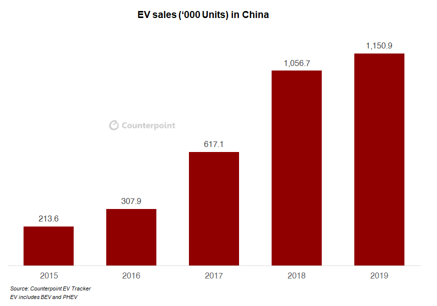 Counterpoint: Tesla in China market competition