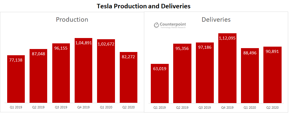 Counterpoint: Tesla Q2 2020 results analysis