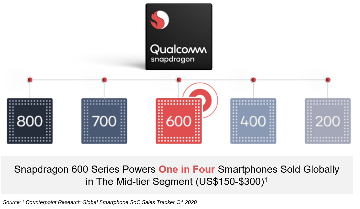 counterpoint qualcomm sd600 series percentage share