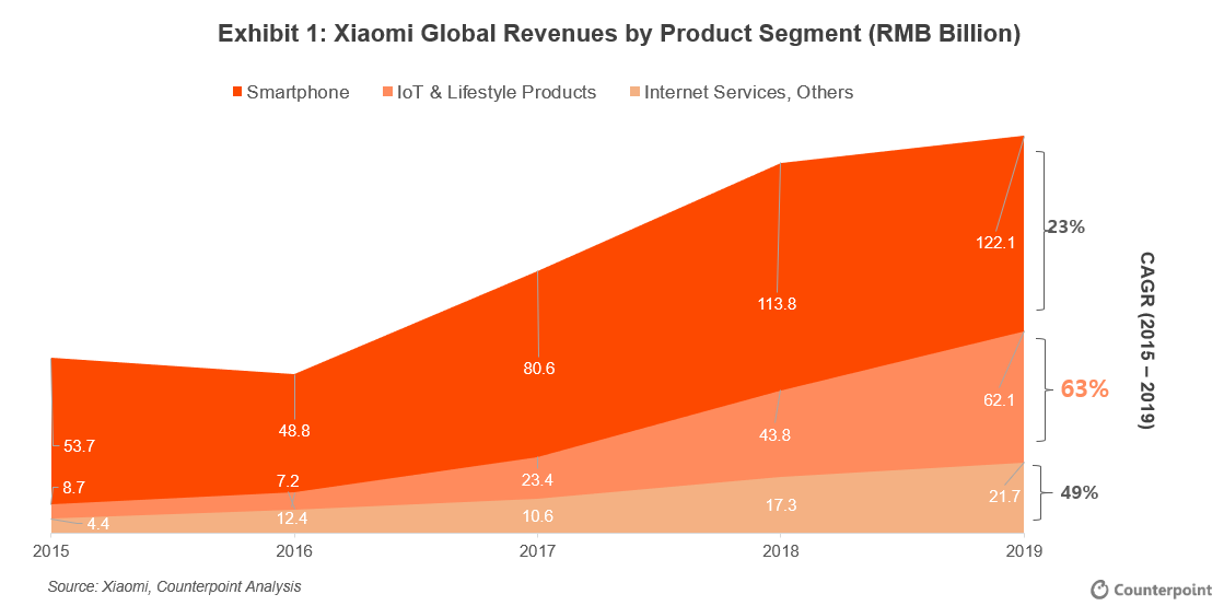 Counterpoint Xiaomi Global Revenues by Product Segment