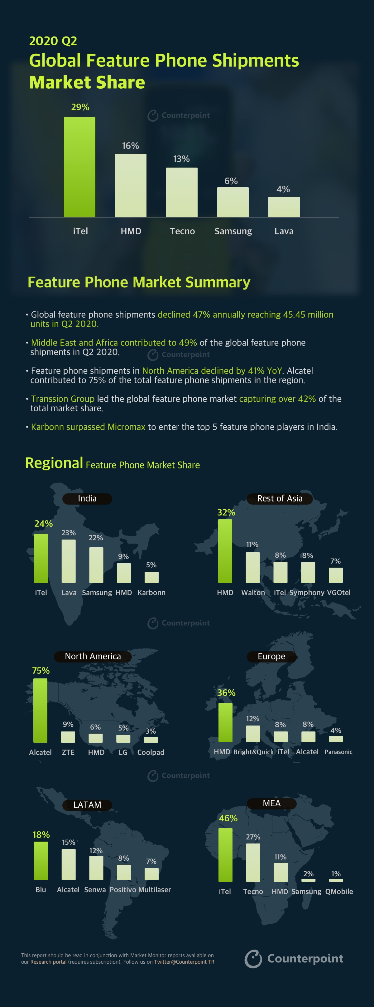 Counterpoint INFOGRAPHIC: Q2-2020 | MOBILE MARKET MONITOR Feature Phones