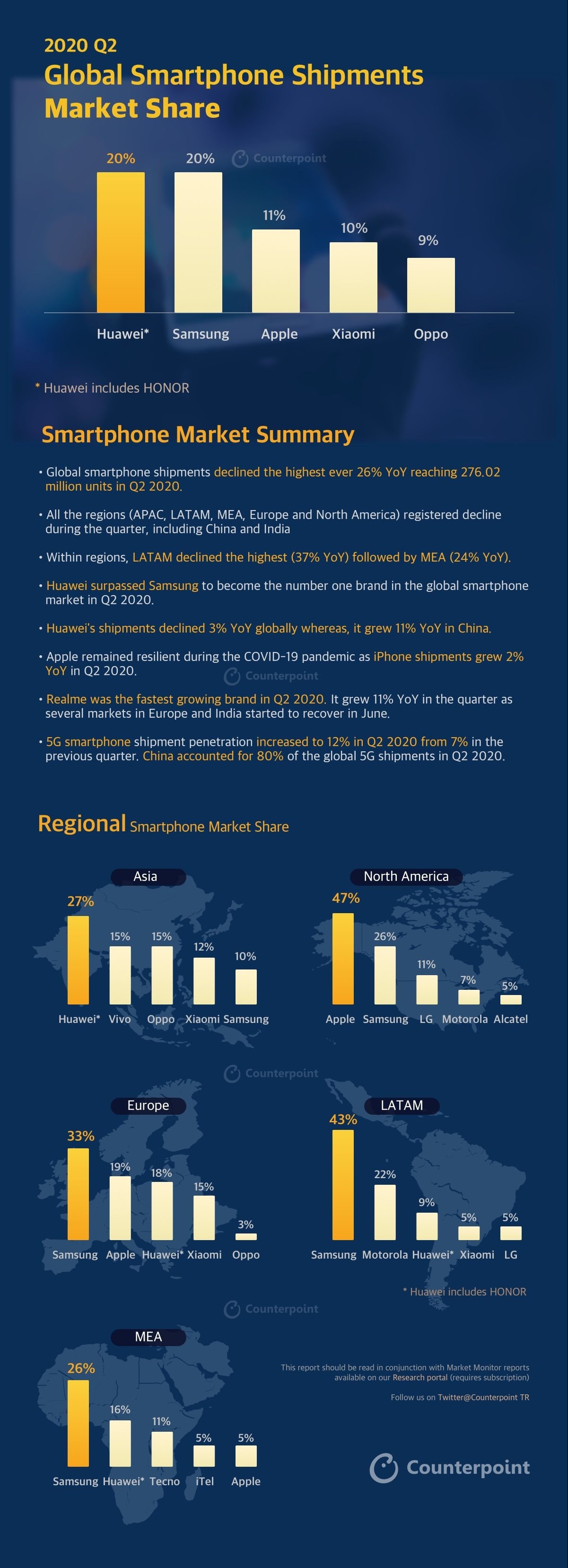 Counterpoint INFOGRAPHIC: Q2-2020 | MOBILE MARKET MONITOR Smartphones