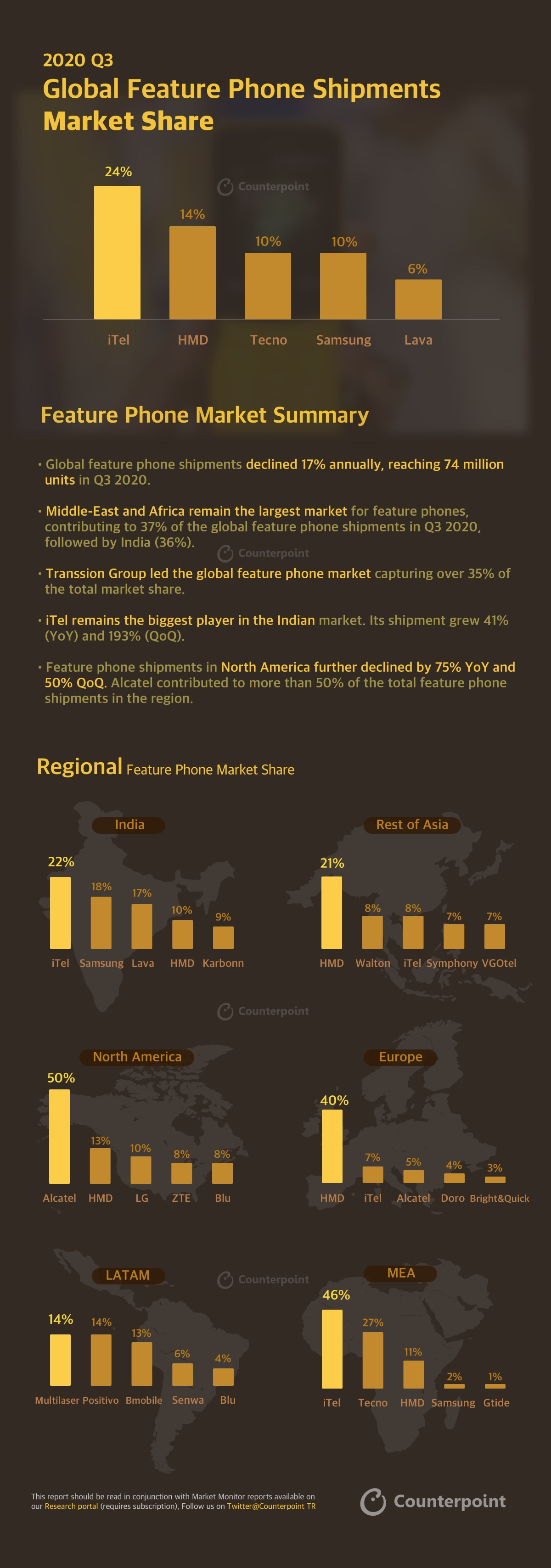 Counterpoint FEATURE PHONE INFOGRAPHIC: Q3-2020 | MOBILE MARKET MONITOR