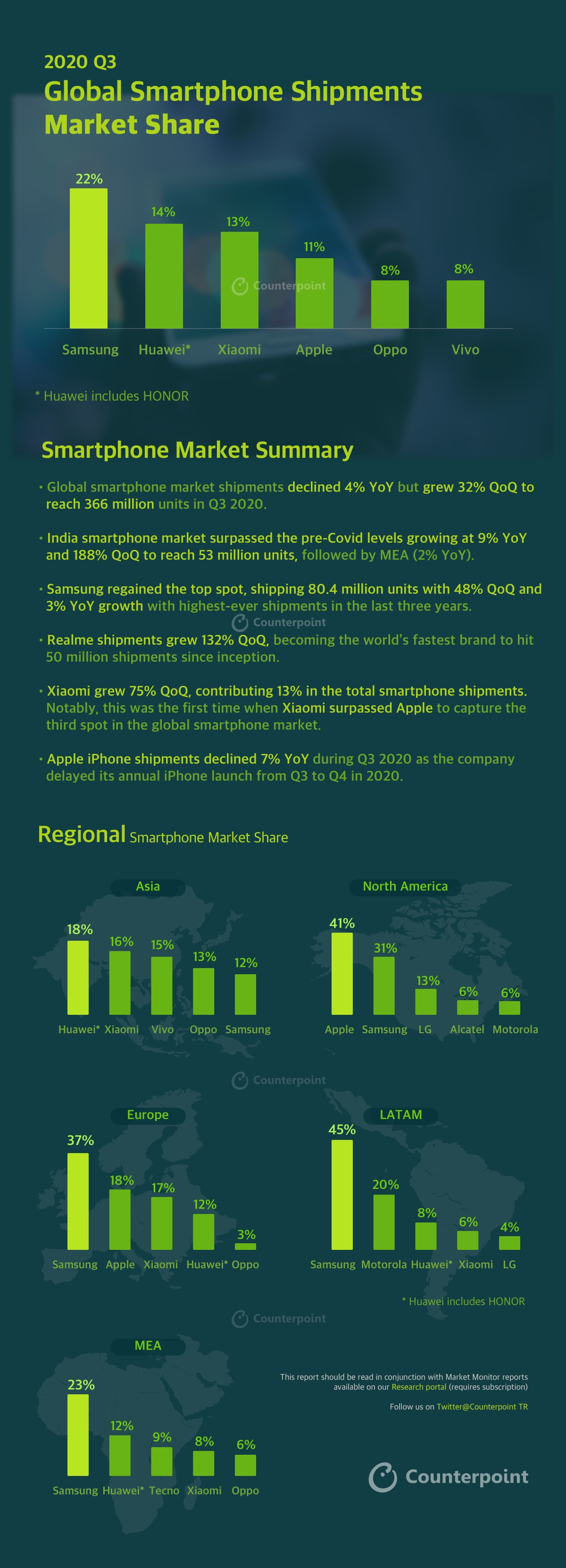 Counterpoint SMARTPHONE INFOGRAPHIC: Q3-2020 | MOBILE MARKET MONITOR