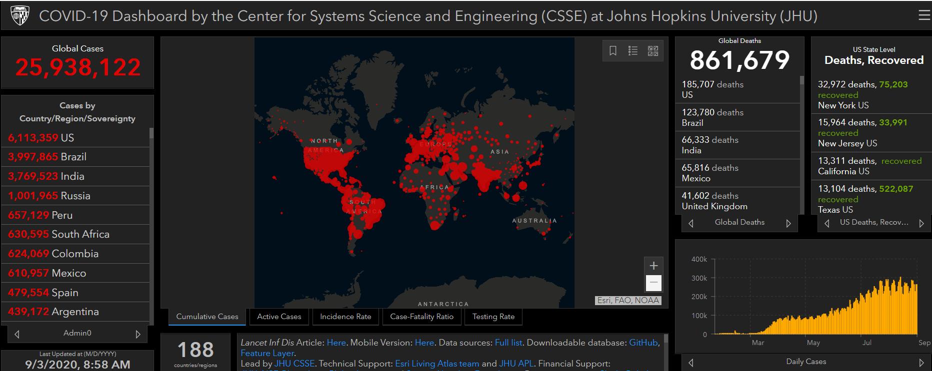 COVID-19 Dashboard by CSSE at JHU - Week 36 Update.jpg