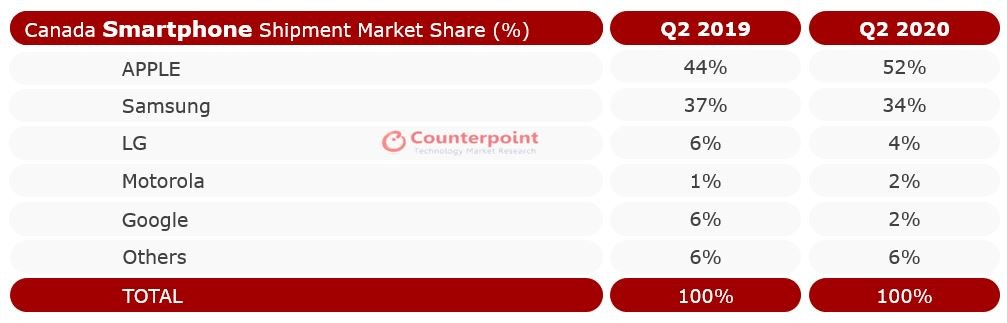 Counterpoint Canada Smartphone Shipment Market Share