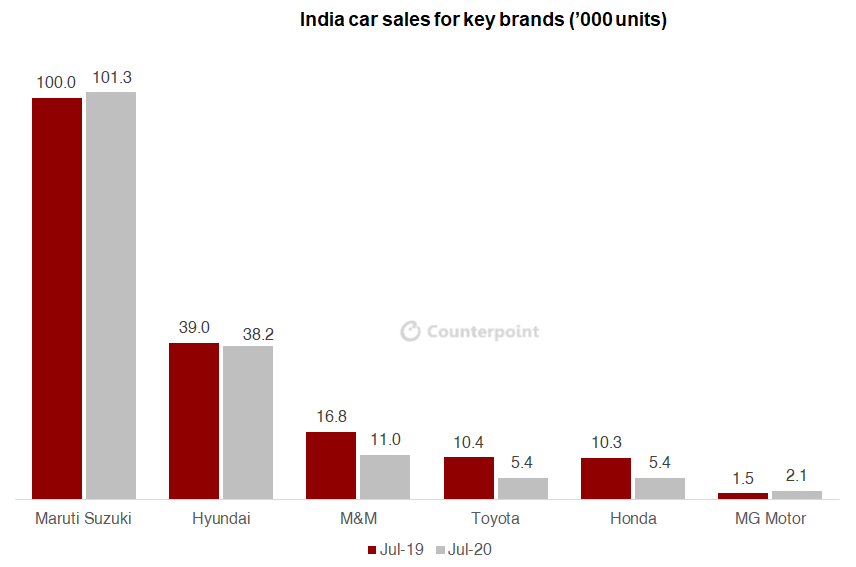 Counterpoint: COVID-19 India July car sales