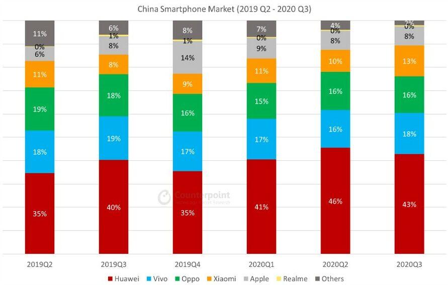 China-Smartphone-Market-Share-Q2-2019-Q3-2020
