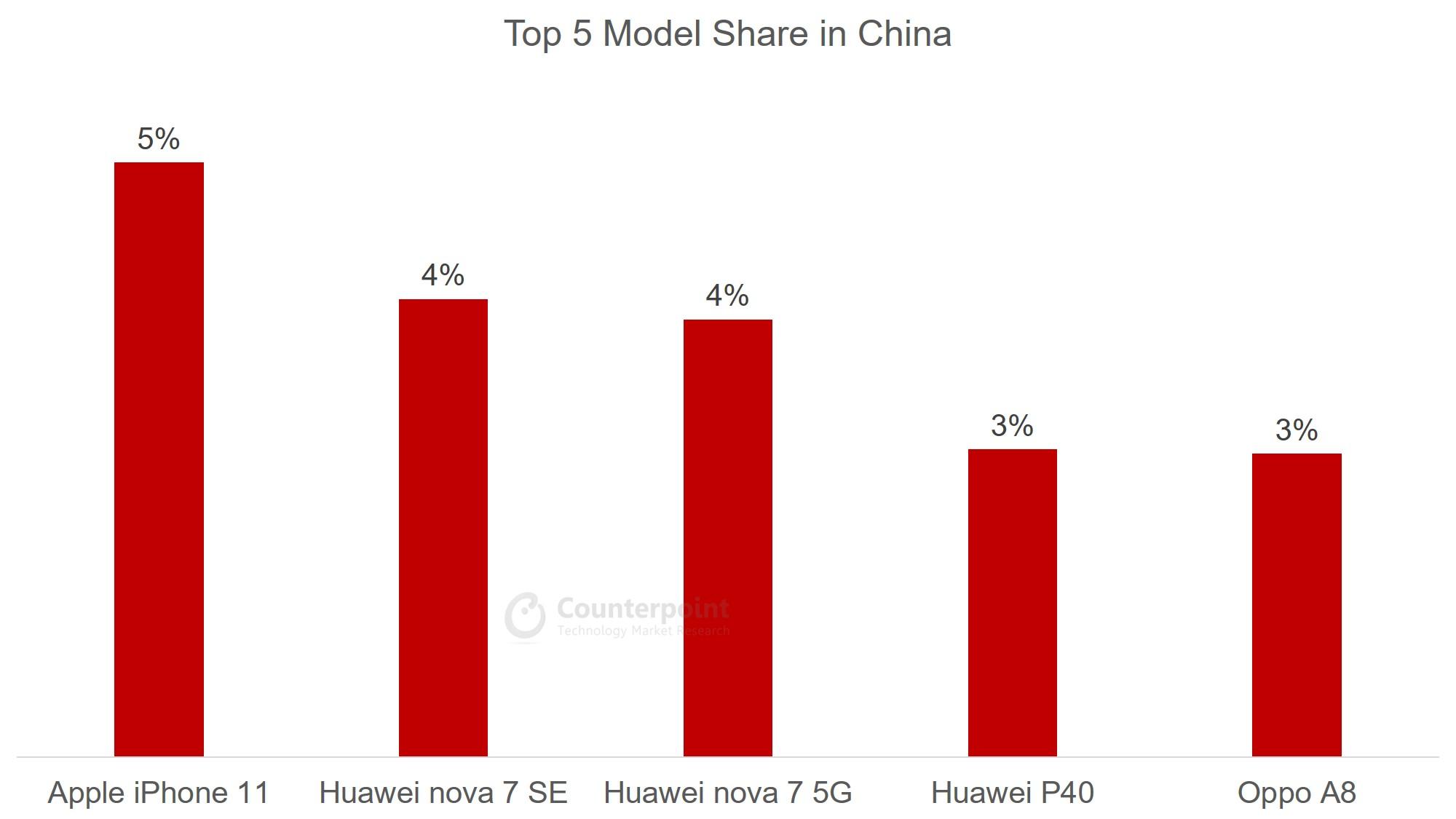 China - Top 5 Model Share - Jul 2020
